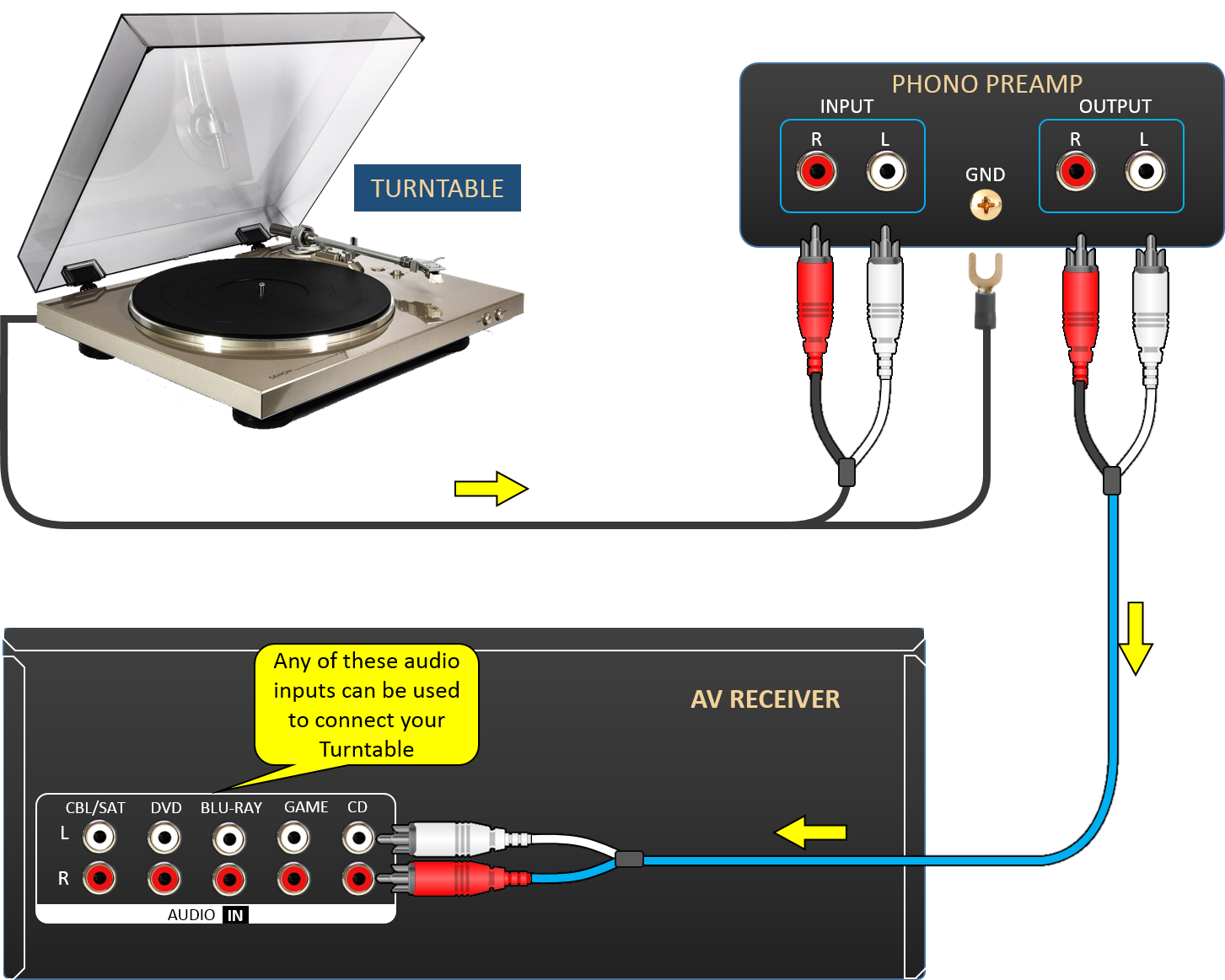 Turntable Connection Wiring Diagram If The Volume From Needs To Be Adjusted Click Here For Information On How Adjust Input Source Level
