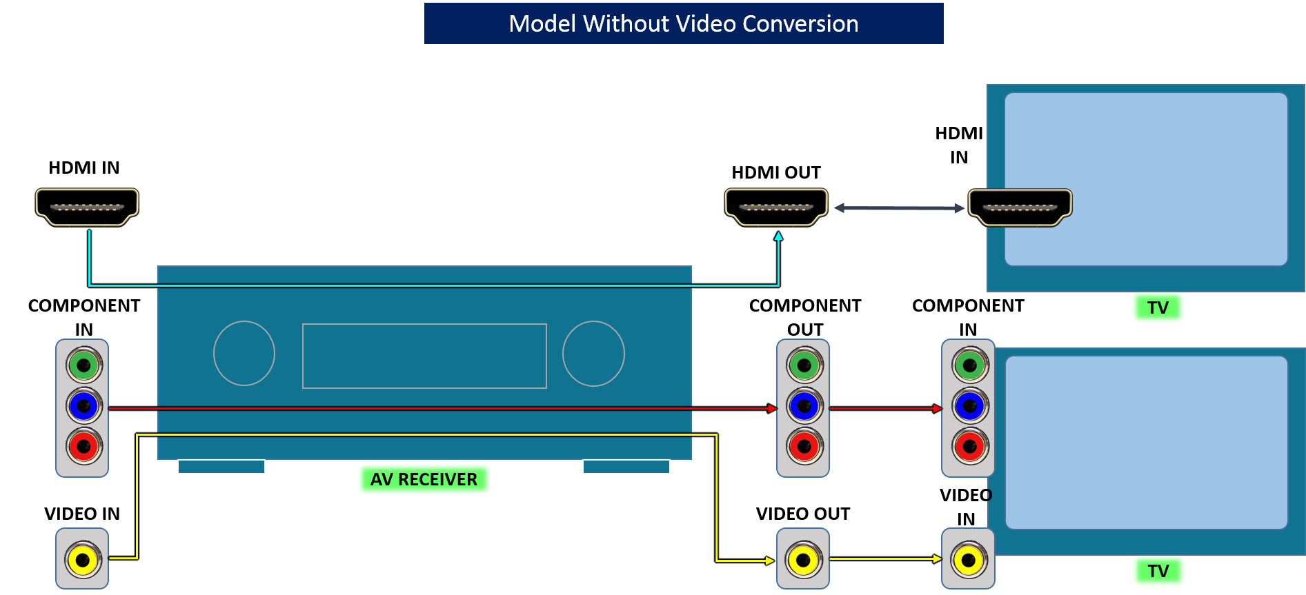 Av Receivers With Video Conversion Capabilities Wiring Diagrams Of Tv And Home Stereo Components Surround Receiver Without These Only Offer Hdmi To Pass Through No Analog