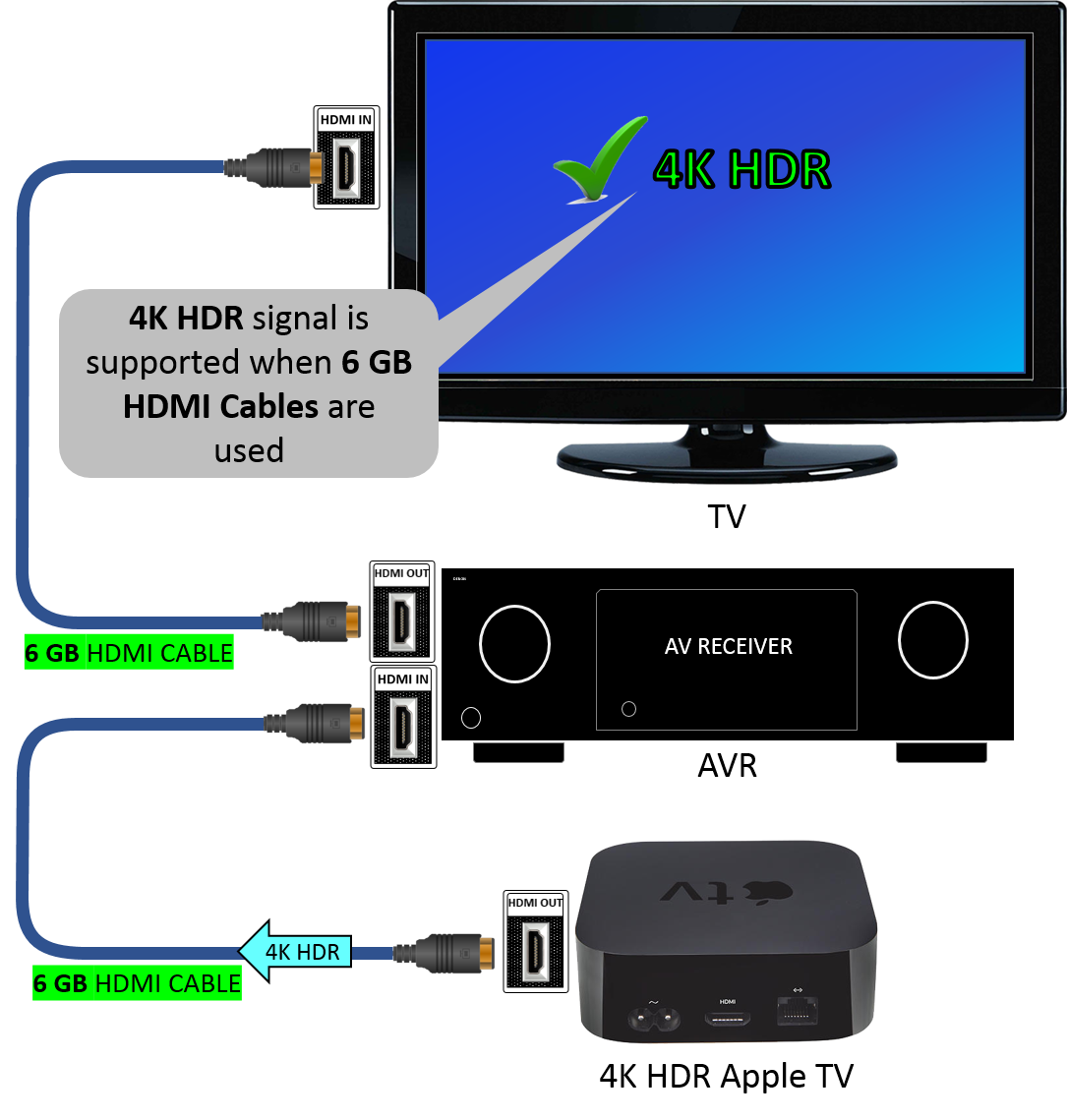 Apple Tv 4k Hdr Hdmi Cable: TV not supporting 4K HDR signal from Apple TVrh:denon.custhelp.com,Design