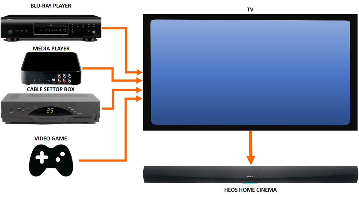 Heos Home Cinema Multiple Source Connection Cable Wiring Installation To The Tv