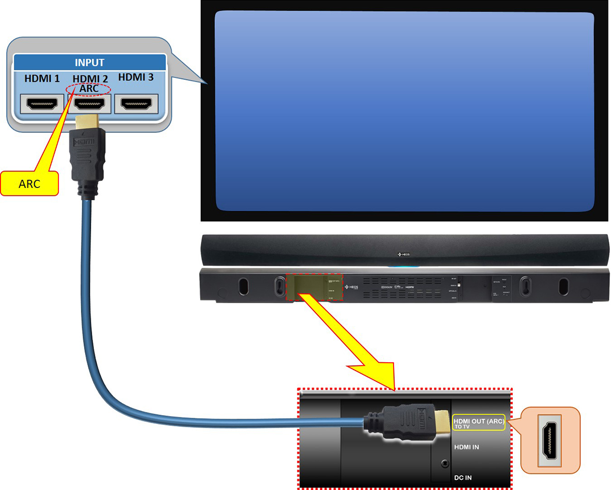 Heos Home Cinema Multiple Source Connection Home Cinema Setup Diagram on