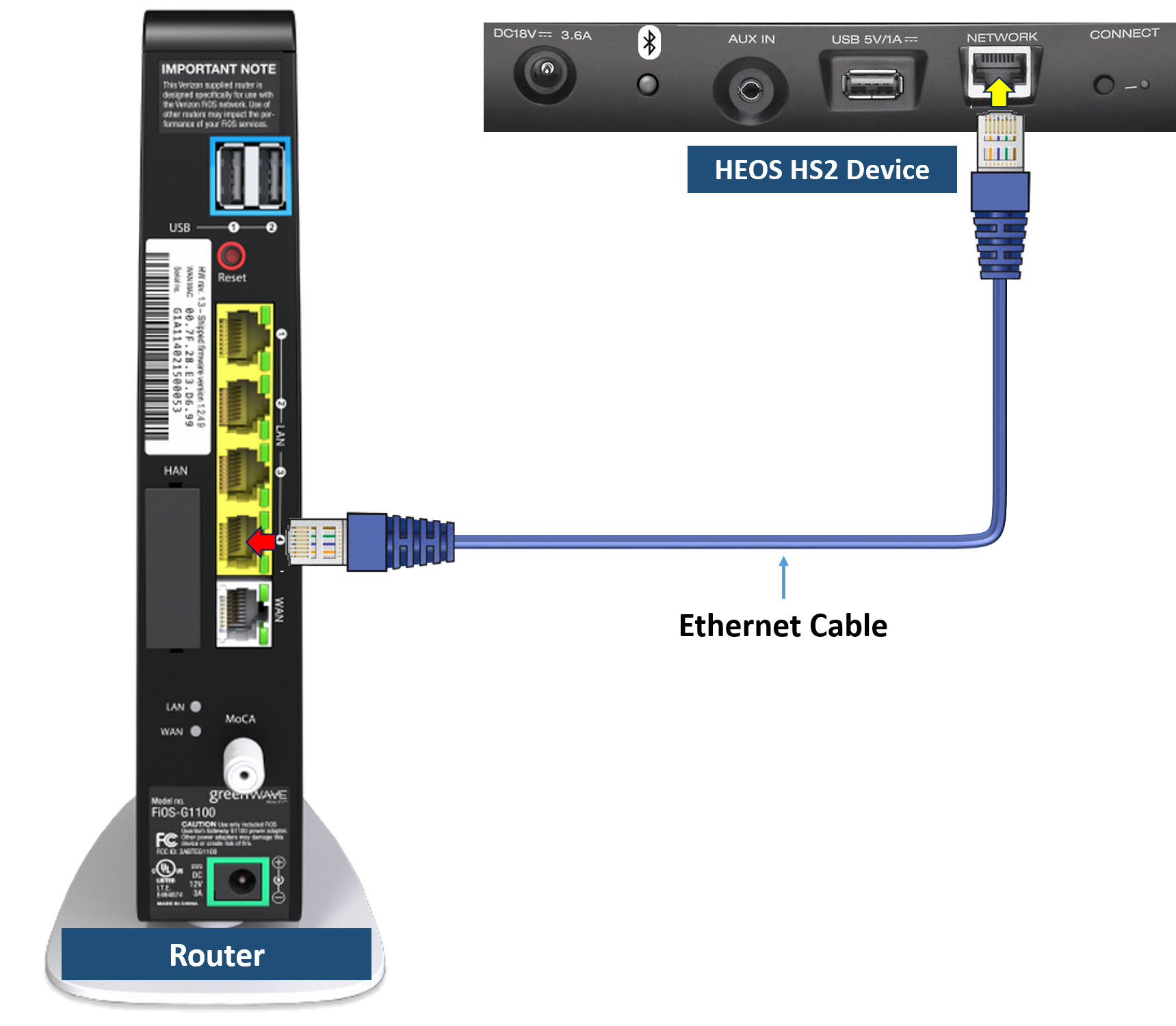 HEOS HS2 Alternative Network Connection Methods