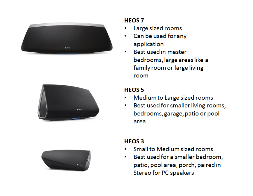 PICKING A HEOS SPEAKER FOR YOUR ROOM