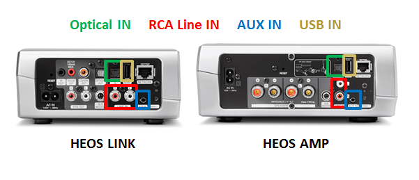USING THE HEOS LINK OR AMP WITH YOUR DENON AVR
