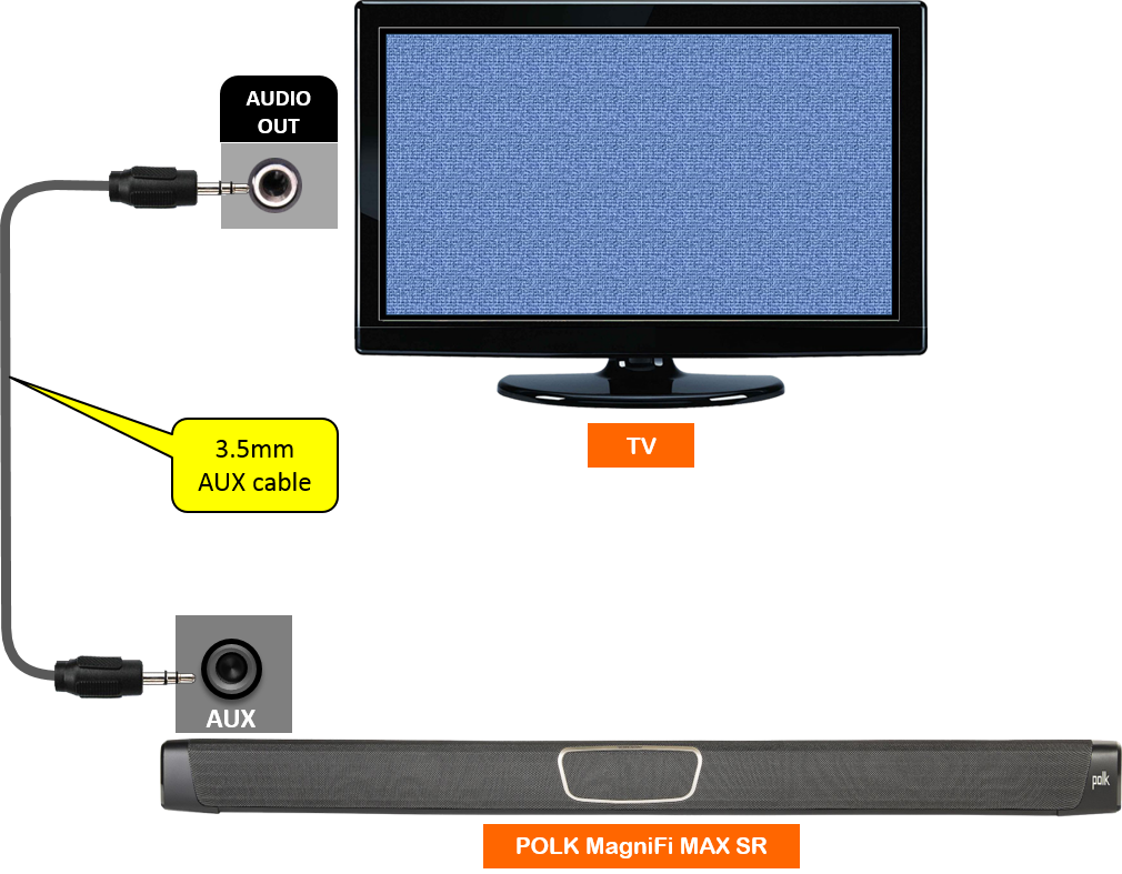 47b2eb39eaf Connecting MagniFi MAX/ MagniFi MAX SR to TVs without HDMI or ...